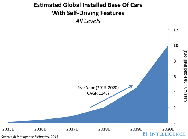Dự đoán lượng xe có chế độ tự lái toàn cầu tính đến năm 2020 (Đơn vị: Triệu chiếc)