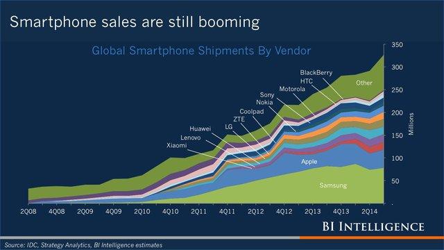 Sức bán của thị trường smartphone từ 2008 đến 2014.