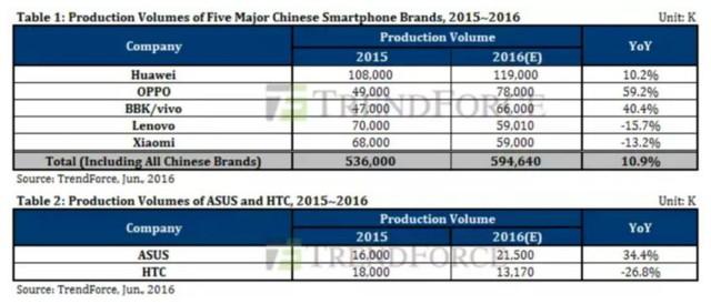 Sản lượng của năm thương hiệu smartphone hàng
