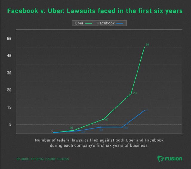 Số vụ kiện mà Facebook và Uber phải đối mặt trong vòng 6 năm sau khi thành lập.