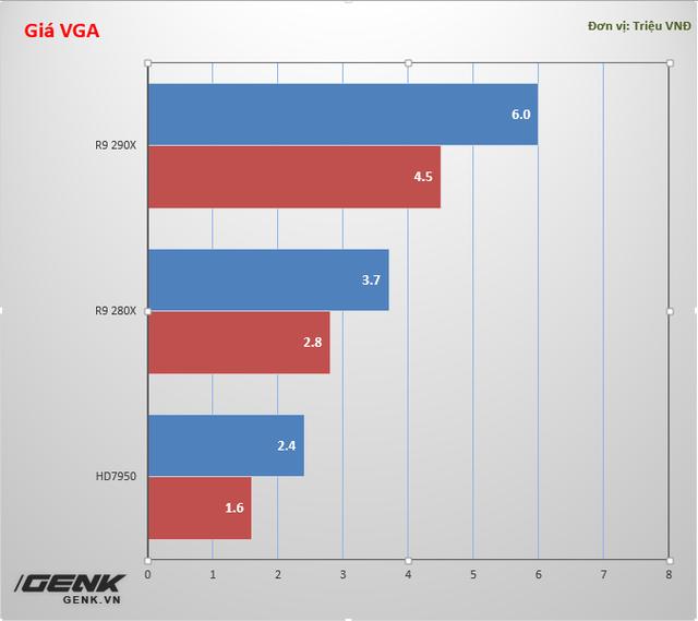 Các sản phẩm VGA có sự thay đổi giá lớn do biến động giá trị đồng tiền ảo Bitcoin.