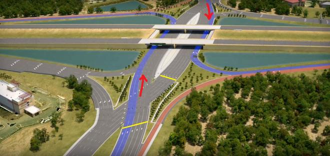 Với nút giao DDI, những xe đi ra từ hướng nam hay bắc muốn rẽ trái sẽ đi theo đường màu xanh, theo chiều mũi tên đỏ, không hề đụng đầu các xe đi làn đối diện (Vạch màu vàng: nơi các xe dừng chờ đèn đỏ)