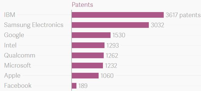 Số lượng bằng sáng chế của các công ty từ đầu năm 2016 cho tới 2/6.