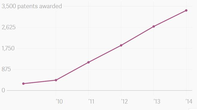 Google có tốc độ tăng nhanh về số bằng sáng chế.