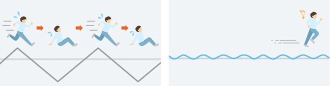 Mình họa cho thấy khác nhau giữa điều hòa không có inverter với có inverter