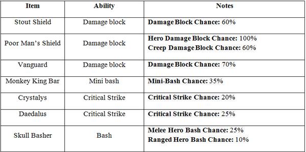Tìm hiểu về cơ chế Random trong DOTA 2 5