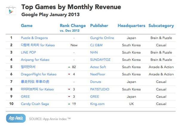 Nghi vấn SohaGame đưa Puzzle & Dragons về Việt Nam 6