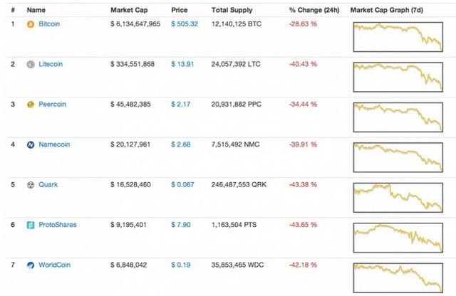 Ảnh chụp giao diện biểu đồ giá trị các loại tiền ảo trong ngày 18-12 từ CoinMarketCap