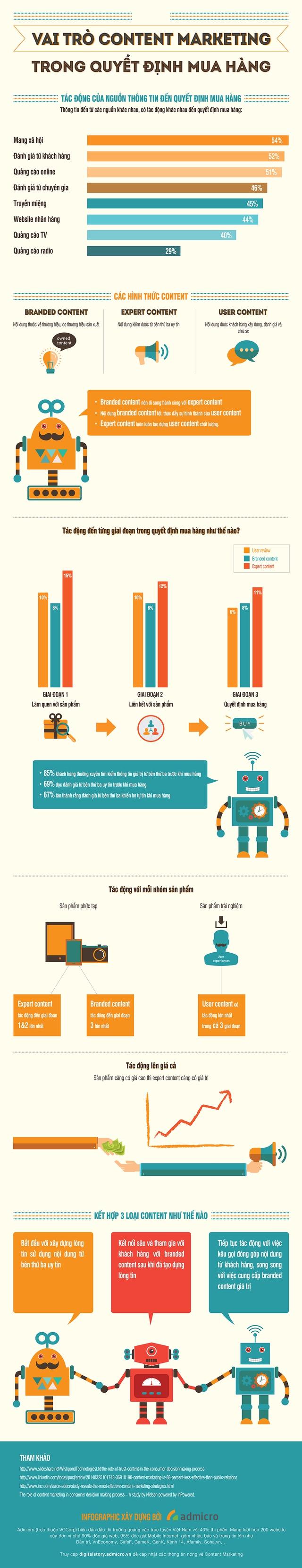 Infographic: Khám phá sức tác động của Content Marketing đến quyết định mua hàng