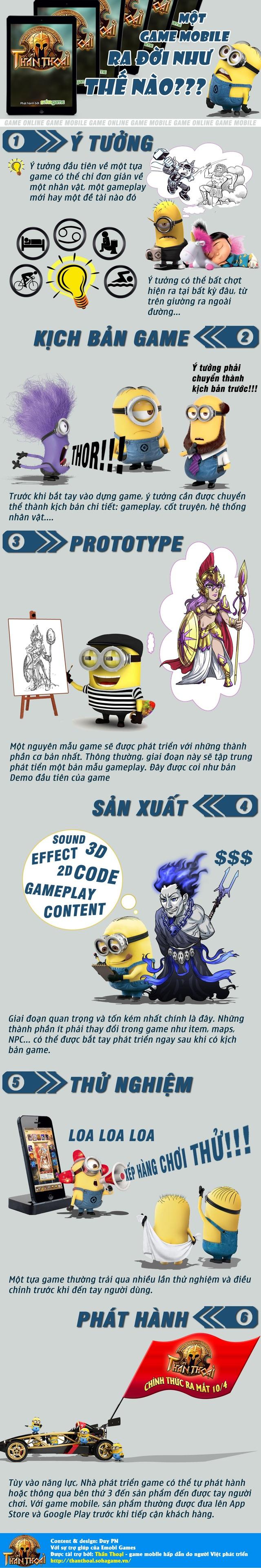 [Inforgraphic] Một game mobile ra đời như thế nào?