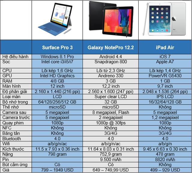 Microsoft Surface Pro 3 đọ cấu hình cùng Galaxy NotePro 12.2 và iPad Air