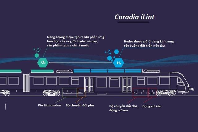 Cấu tạo và nguyên lý hoạt động của Coradia iLint