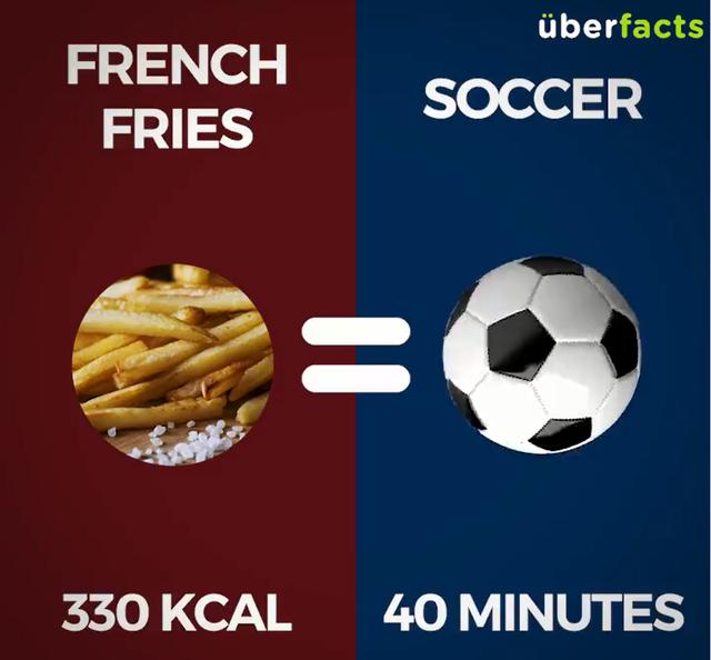 1 phần khoai tây chiên (330Kcal) = Đá bóng 40 phút