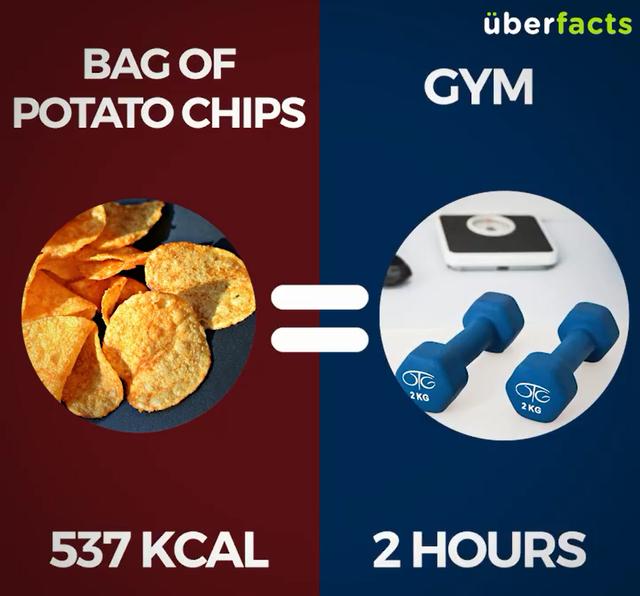 1 gói snack khoai tây (537Kcal) = Tập tạ 2 tiếng