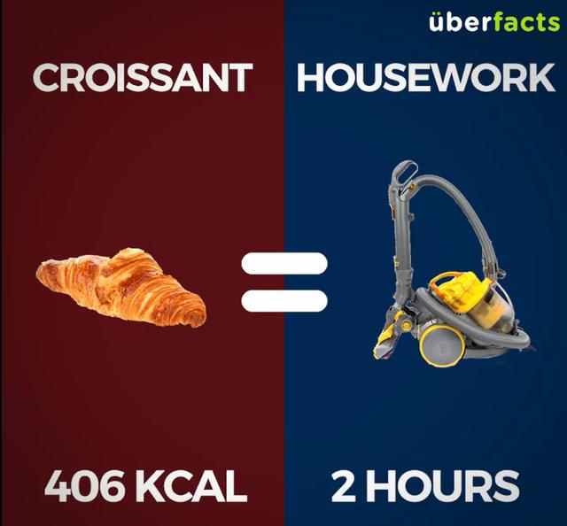 1 chiếc bánh sừng bò (406Kcal) = Làm việc nhà 2 tiếng