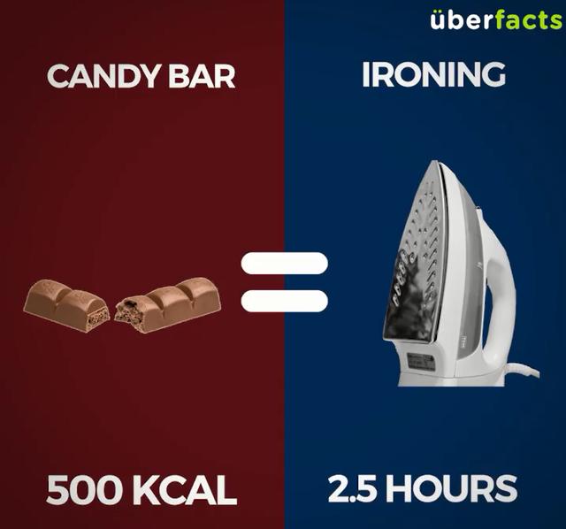 1 thanh kẹo dinh dưỡng (500Kcal) = 2,5 tiếng là quần áo