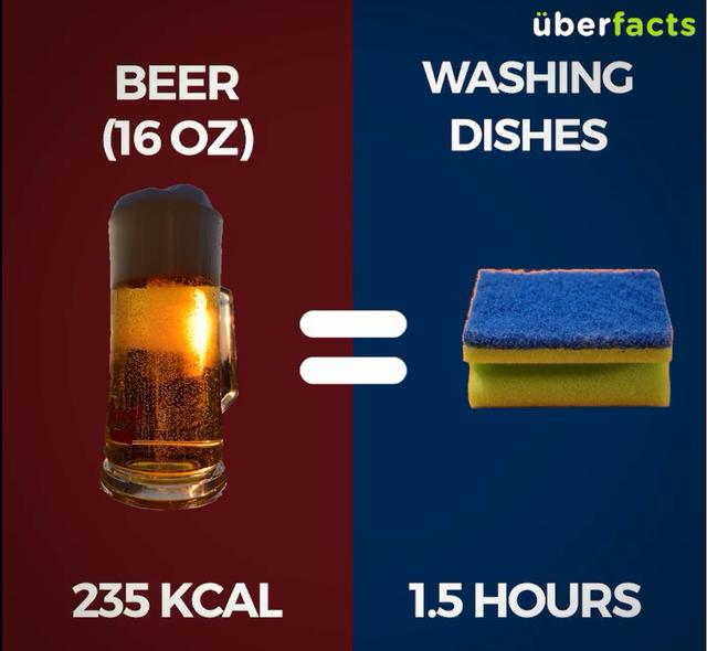 1 vại bia ~ 0,5l (235Kcal) = Rửa bát 1,5 tiếng