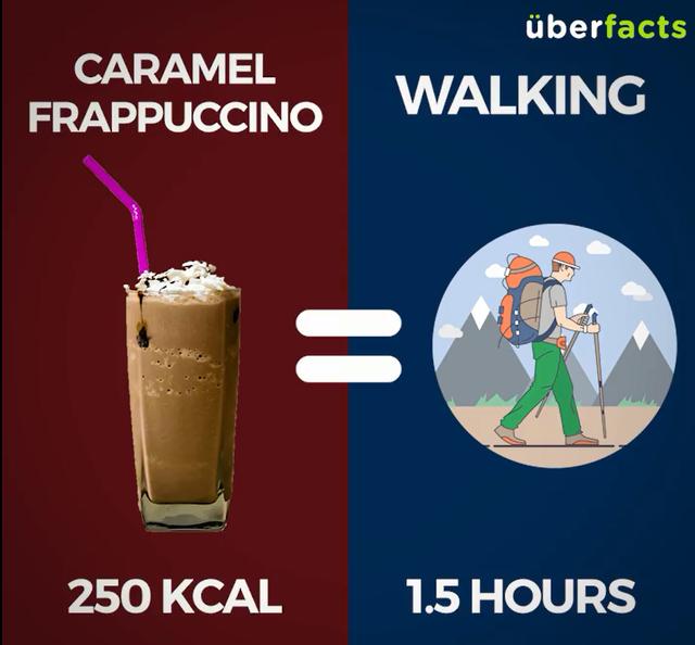 1 cốc caramel frappucino (250Kcal) = Đi bộ 1,5 tiếng
