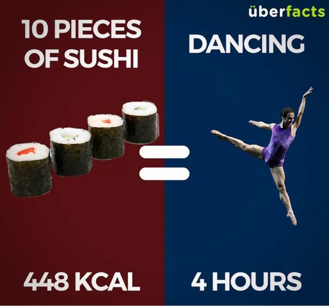 10 miếng sushi (448Kcal) = Khiêu vũ 4 tiếng