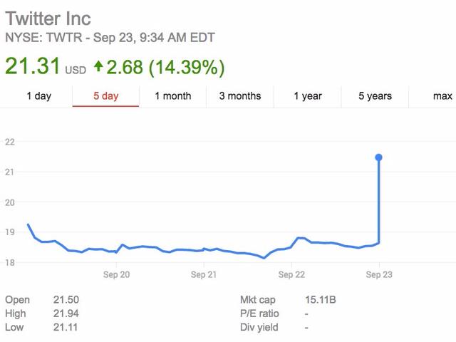 Cổ phiếu Twitter tăng thẳng đứng khi có báo cáo về một thương vụ bán mình sắp diễn ra.