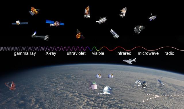 Lần lượt từ trái qua phải: Tia Gamma, Tia X, Tia cực tím, ánh sáng nhìn thấy, Tia hồng ngoại, Tia ngắn, sóng vô tuyến