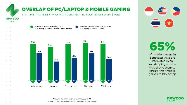 Tỷ lệ chơi chéo game mobile và PC/laptop ở Đông Nam Á