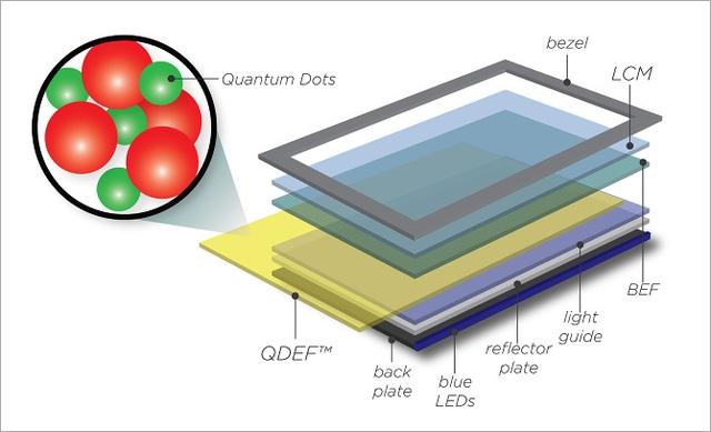 Các lớp của màn hình chấm lượng tử.