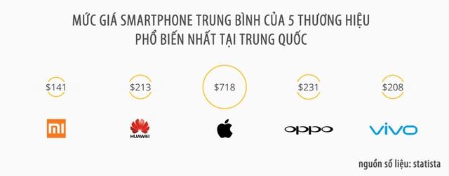 Trong top các thương hiệu smartphone phổ biến nhất tại Trung Quốc, Xiaomi có mức giá bán trung bình tốt nhất.