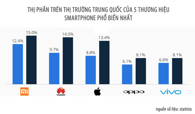 Hai năm gần đây nhất Xiaomi là thương hiệu ăn khách nhất tại Trung Quốc.