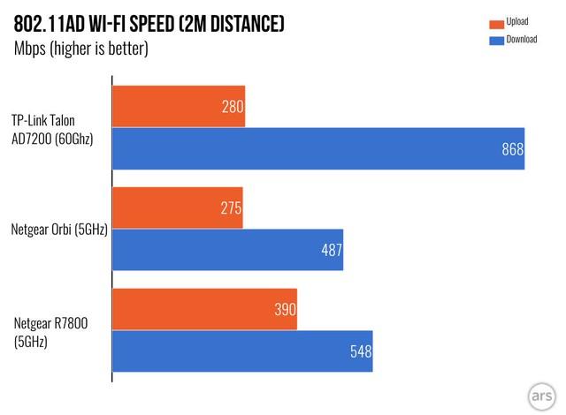Kết quả thử nghiệm Wifi chuẩn 802.11ad trên TP-Link Talon AD7200.
