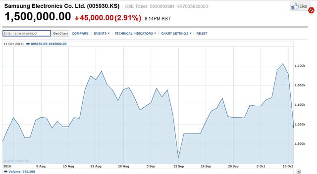Giá cổ phiếu Samsung dường như song hành cùng tình hình chiếc Note7.