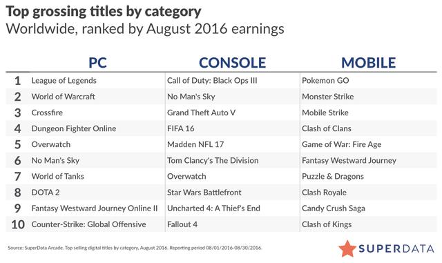 Top 10 game có doanh thu cao toàn cầu trên từng nền tảng PC, Console và Mobile trong tháng 8 theo SuperData Research