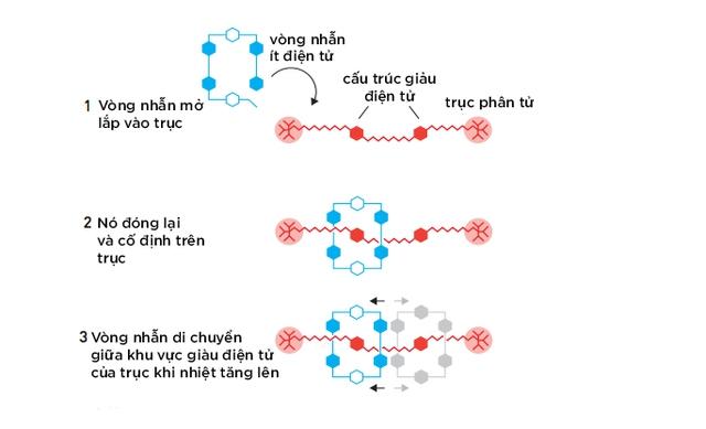 Stoddart tạo ra một con thoi di chuyển trên trục phân tử có thể được kiểm soát