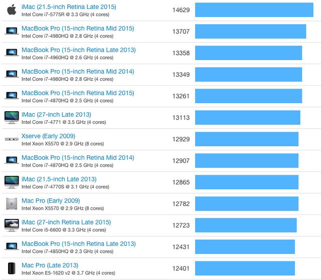 Khi so sánh điểm multi-core qua công cụ Geekbench, có thể thấy model Mac Pro 4 nhân với giá hơn 3000 USD còn thua kém cả iMac hay MacBook Pro với giá thấp hơn
