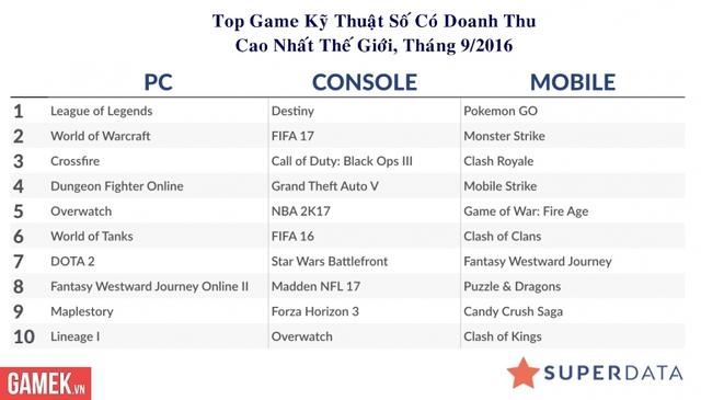 Top 10 game có doanh thu cao toàn cầu trên từng nền tảng PC, Console và Mobile trong tháng 9 theo SuperData Research