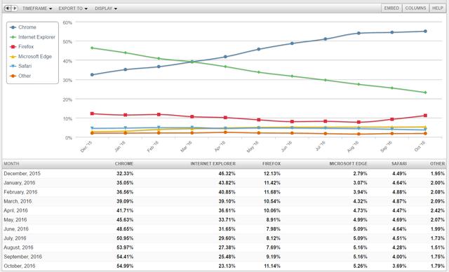 Báo cáo thị phần trình duyệt (Nguồn: Analytics Data)