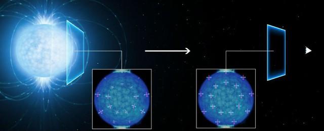 Ánh sáng đi ra từ bề mặt sao neutron (bên trái) trở nên phân cực khi đi qua khoảng không vũ trụ và cuối cùng tới được mắt chúng ta (bên phải).