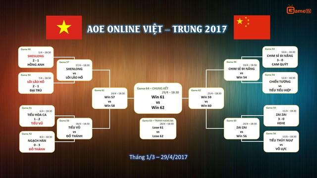 Lịch thi đấu của giải AOE Online Việt Trung 2017