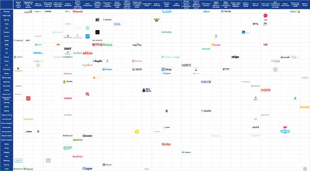 Ma trận ý tưởng startup theo nhóm ngành và mô hình kinh doanh