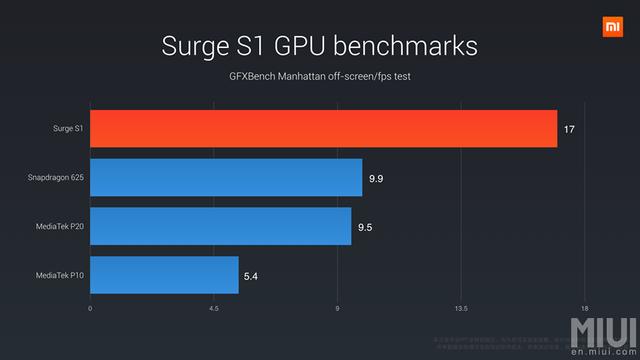 Trong buổi thuyết trình ra mắt sản phẩm, Xiaomi khẳng định hiệu năng của Surge S1 vượt qua Snapdragon 625