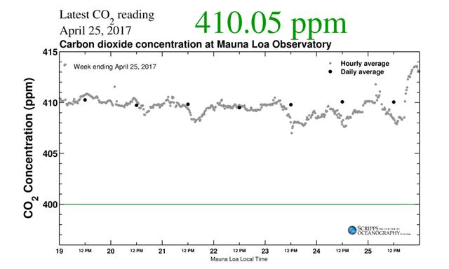 Số liệu về hàm lượng carbon dioxide tại đài quan sát Mauna Loa
