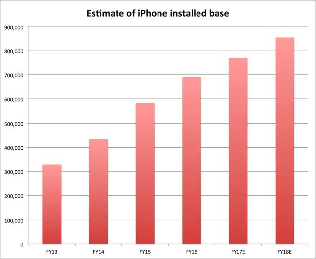 Lượng iPhone sử dụng thực tế tại mỗi thời điểm gia tăng theo từng năm.