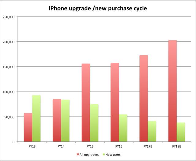 Khác với năm tài chính 2016, trong năm 2017 lượng iPhone được thay thế sẽ tăng mạnh.