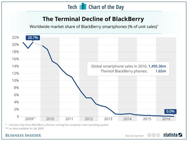Biểu đô sự tụt dốc của Blackberry. Cho đến cuối 2016, các smartphone chạy hệ điều hành của Blackberry chiếm 0% tổng số smartphone trên thế giới.