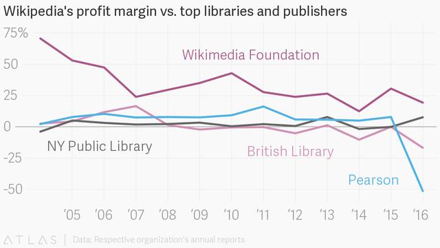 So sánh lợi nhuận biên của Wikipedia với các thư viện và nhà xuất bản lớn thời kỳ 2005-2016