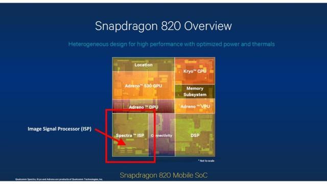 IPS trên SoC Snapdragon 820 của Qualcomm.