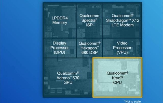 SoC là một vi mạch tích hợp nhiều con chip với vai trò khác nhau.