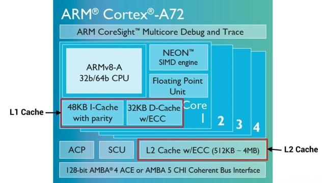 Bộ nhớ đệm L1 và L2 được tích hợp trên chip.