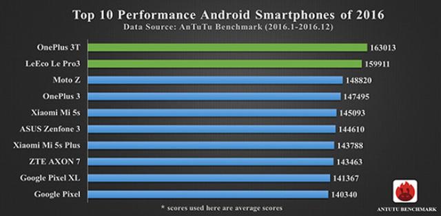 Bảng xếp hạng các thiết bị Android