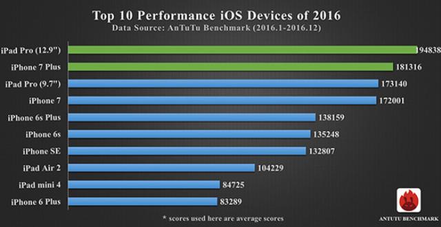 Các thiết bị chạy iOS cùng so tài